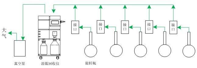 阵列旋转蒸发仪应用