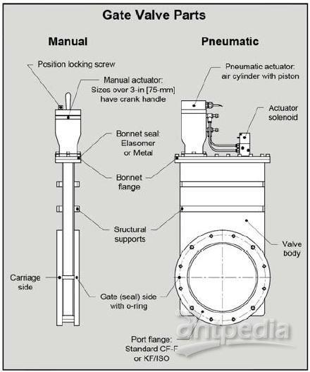HVA 标准周期真空闸阀 11000 系列组成