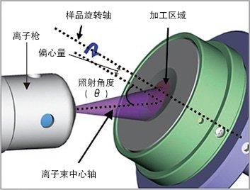 平面研磨(Flat Milling&reg)加工原理图