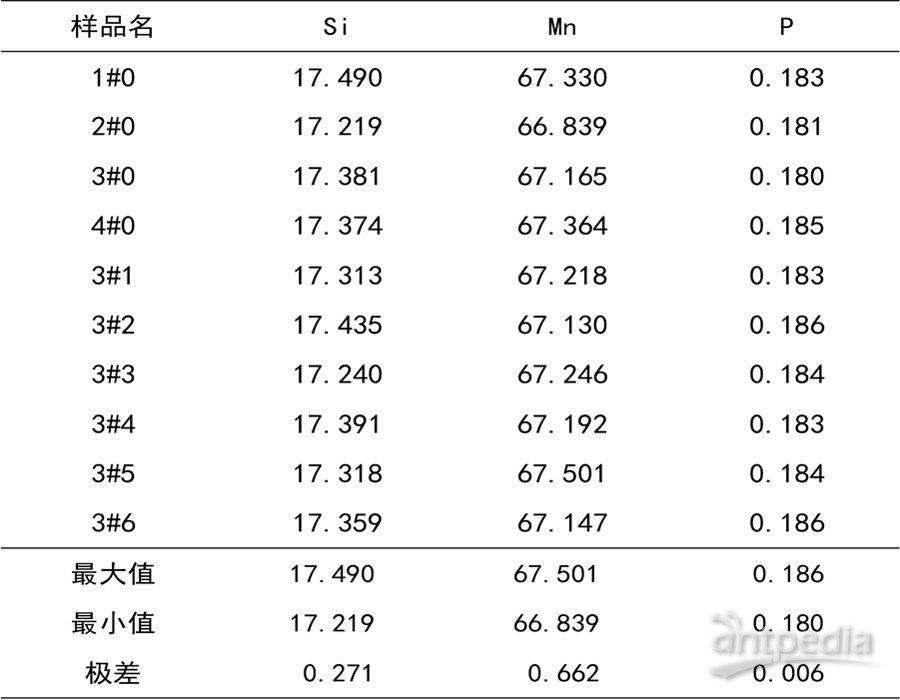 4.硅锰合金熔片平行验证.jpg