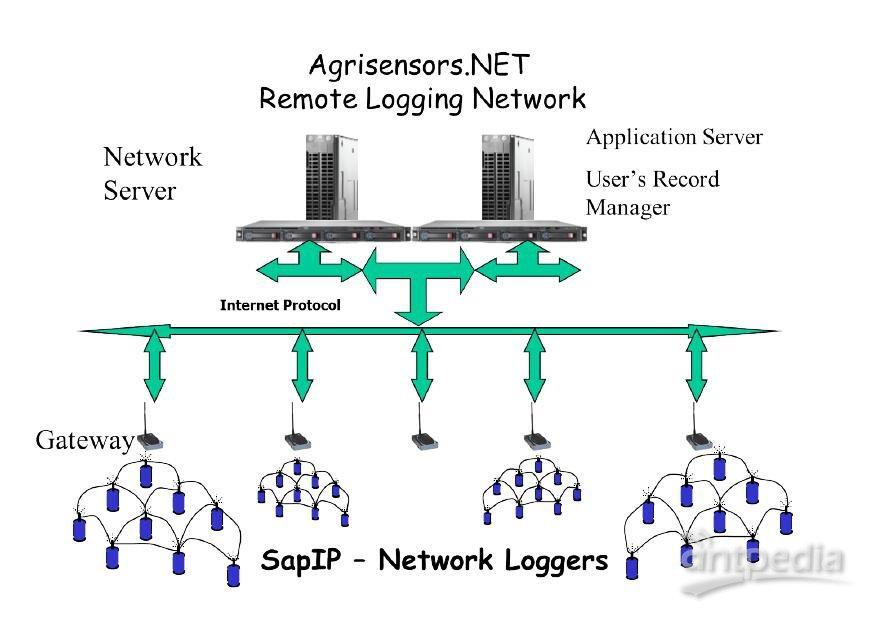什么是SapIP分布式植物生理生态监测系统?