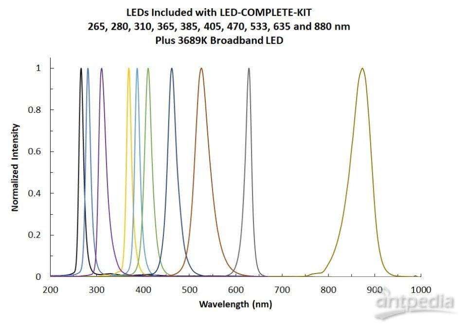 LSM LED