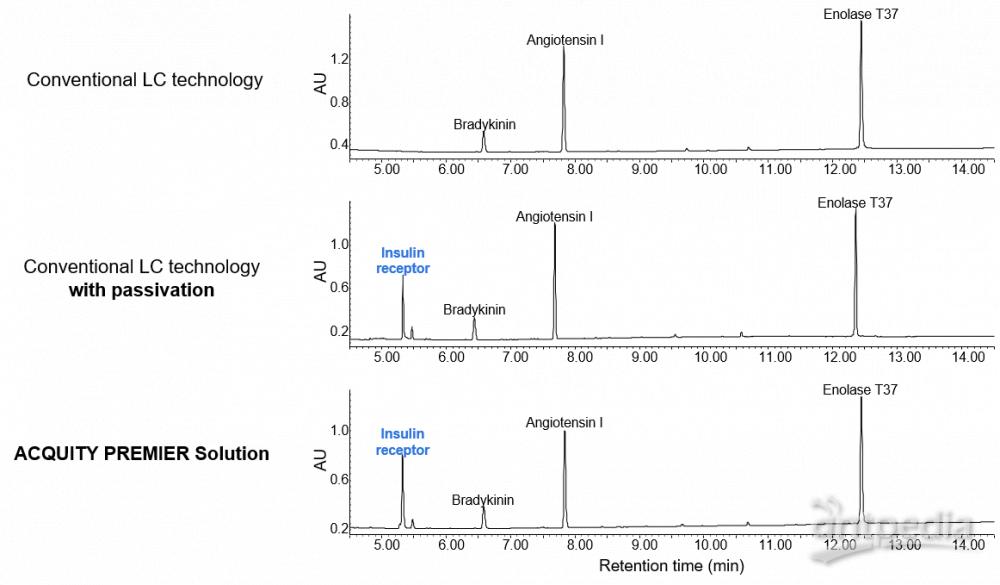 使用传统LC技术或ACQUITY Premier系统分析胰岛素受体(序列为TRDIpYETDpYYRK的双磷酸化肽)。相较于传统LC技术,ACQUITY Premier系统可减少对胰岛素受体肽的吸附