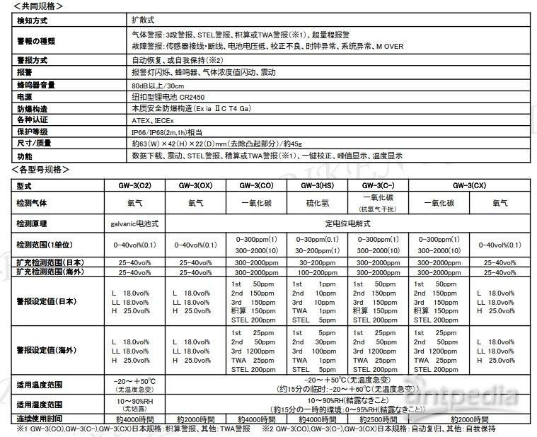 日本理研GW-3型佩戴式气体检测仪/手表式携带/四合一复合/便携袖珍示例图4