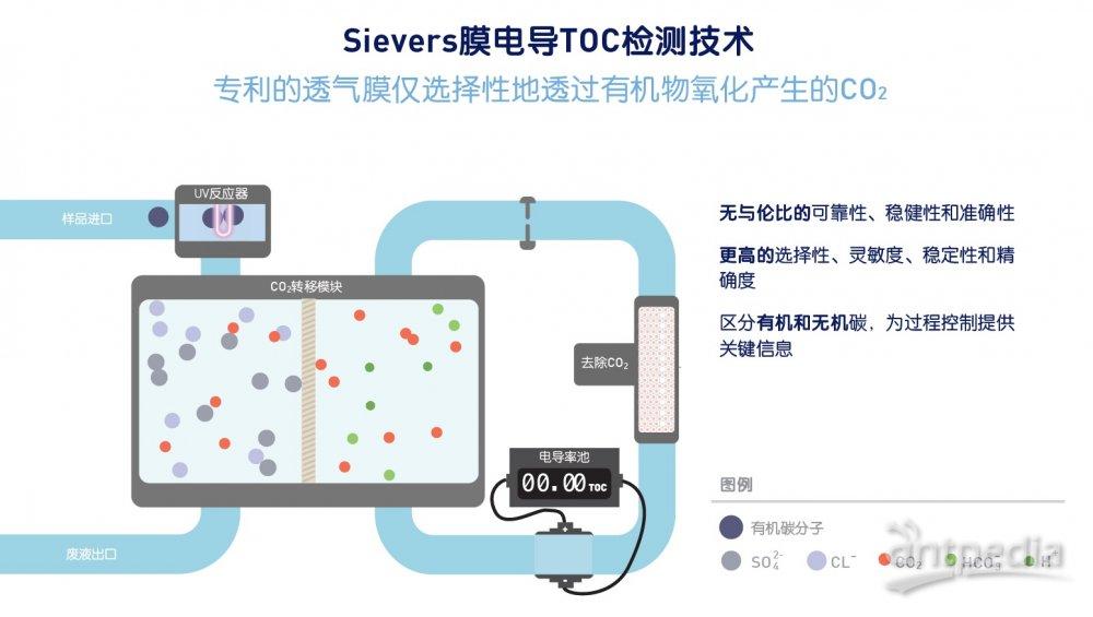 专利的Sievers膜电导检测技术.jpg