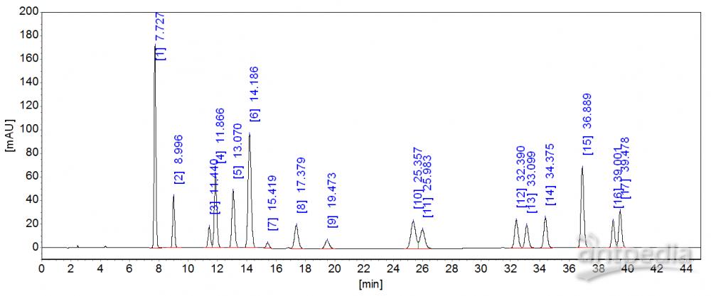 多环芳烃C18典型谱图.png