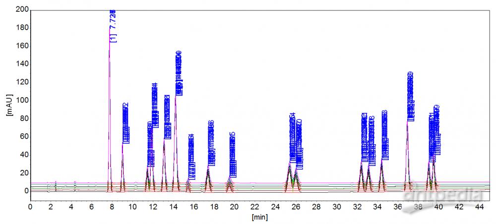 多环芳烃C18重复性谱图.png